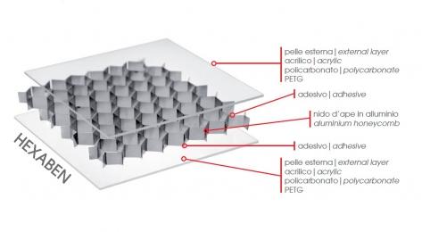 Структурные панели Bencore Hexaben